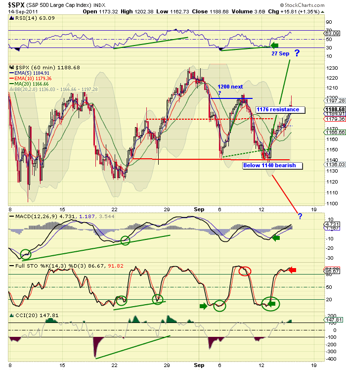 SPX 40 Day Hourly