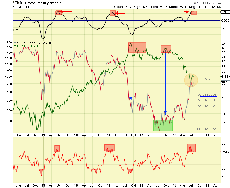 YIELD vs GOLD